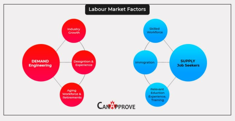 How Canadian Labour Market Forces Influence Immigration